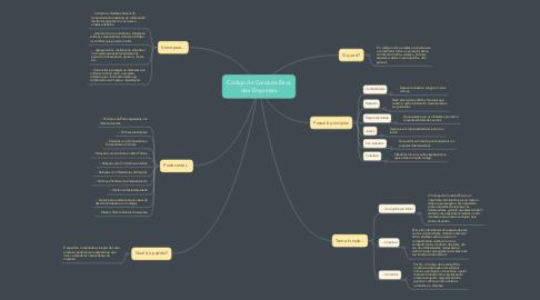 Mind Map: Código de Conduta Ética das Empresas