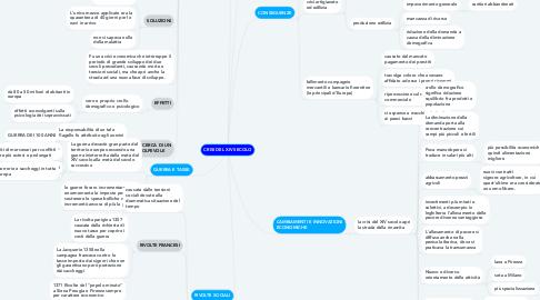 Mind Map: CRISI DEL XIV SECOLO