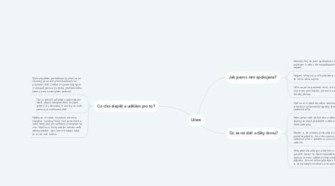 Mind Map: Učení