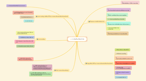 Mind Map: การจัดตั้งบริษัทจำกัด