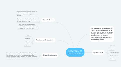 Mind Map: MOVIMIENTO ONDULATORIO