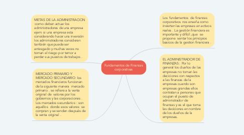 Mind Map: Fundamentos de Finanzas corporativas