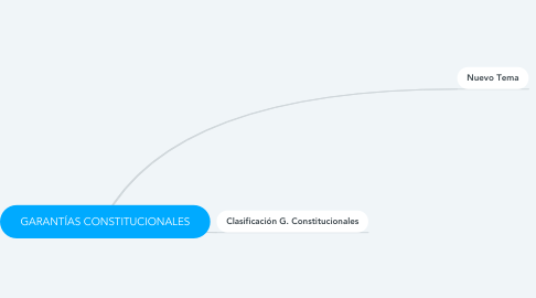 Mind Map: GARANTÍAS CONSTITUCIONALES