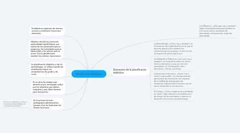 Mind Map: Planificación Didáctica