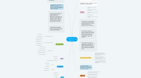 Mind Map: El conflicto en la negociación