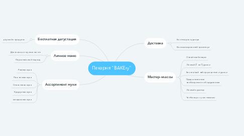 """Mind Map: Пекарня """"BAKEry"""""""