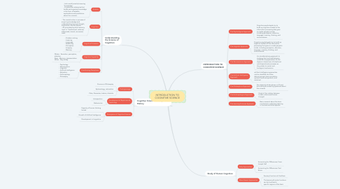 Mind Map: INTRODUCTION TO COGNITIVE SCIENCE