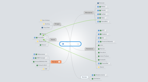 Mind Map: Intranets_Alpha