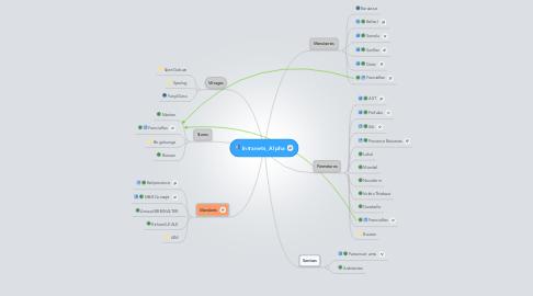 Mind Map: Intranets_Alpha