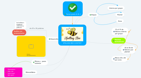 Mind Map: SPELLING BEE CONTEST