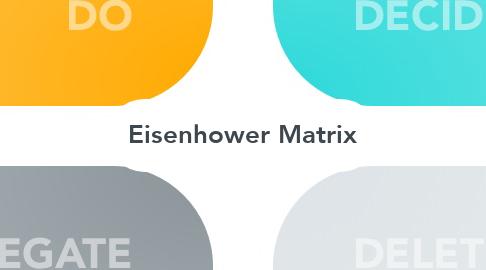 Mind Map: Eisenhower Matrix