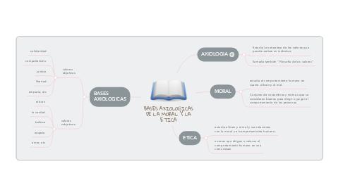 Mind Map: BASES AXIOLOGICAS DE LA MORAL Y LA ETICA
