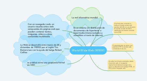 Mind Map: World Wide Web (WWW)