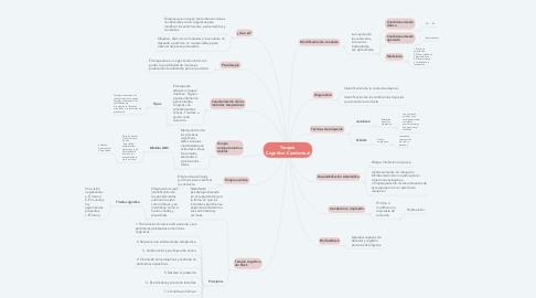 Mind Map: Terapia Cognitivo-Conductual