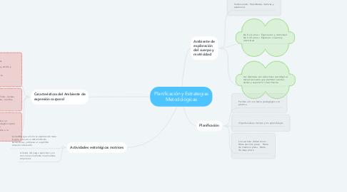Mind Map: Planificación y Estrategias Metodológicas