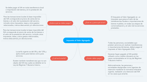 Mind Map: Impuesto al Valor Agregado