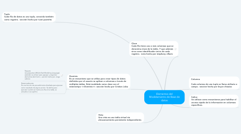 Mind Map: Elementos del Modelamiento de Base de datos