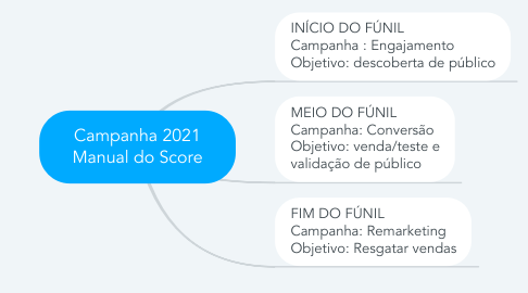 Mind Map: Campanha 2021 Manual do Score