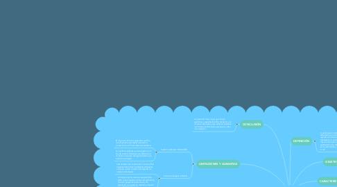 Mind Map: LEY DE INVERSION EXTRANJERA