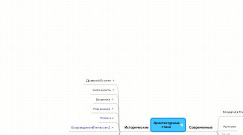 Mind Map: Архитектурныестили