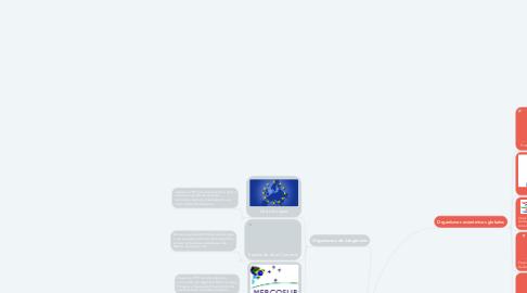 Mind Map: Organismos Económicos Internacionales