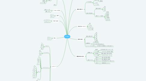 Mind Map: LTV向上