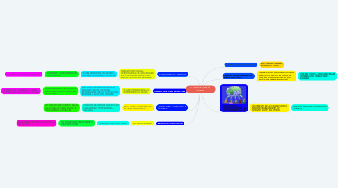 Mind Map: LA GLOBALIZACION Y LA CULTURA