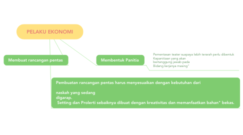 Mind Map: Merancang Pementasan Teater