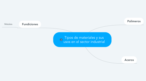 Mind Map: Tipos de materiales y sus usos en el sector industrial
