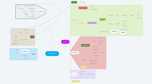 Mind Map: LANDBASE