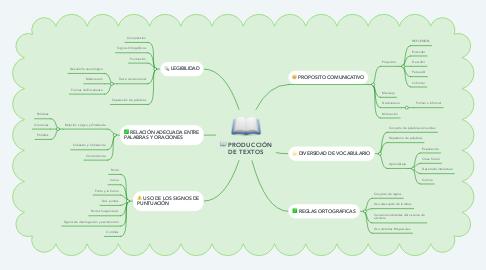 Mind Map: PRODUCCIÓN DE TEXTOS