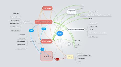 Mind Map: תחנה