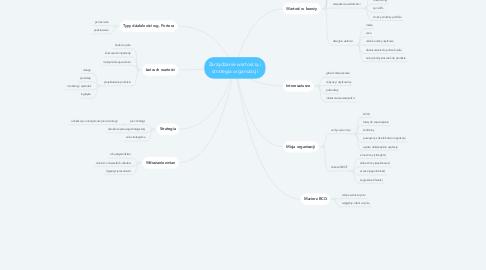 Mind Map: Zarządzanie wartością i strategia organizacji