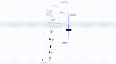 Mind Map: I Caratteri e i Font