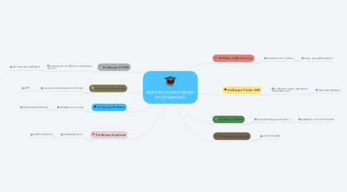 Mind Map: ΝΟΗΤΙΚΗ ΚΑΘΥΣΤΕΡΗΣΗ ΚΑΙ ΣΥΝΔΡΟΜΑ