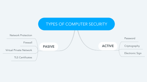 Mind Map: TYPES OF COMPUTER SECURITY