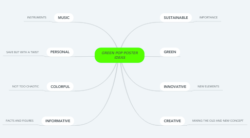 Mind Map: GREEN POP POSTER IDEAS