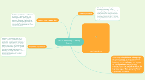 Mind Map: Unit 2- Becoming a Lifelong Learner