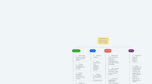 Mind Map: Características de las alteraciones del sistema nervioso (Ariana Antamba)