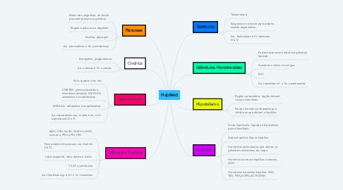 Mind Map: Hdjdkkd