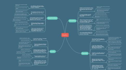 Mind Map: Big Mav