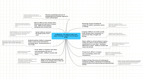Mind Map: Intellegence:  The ability to aquire andapply knowledge available from all aspectsof life.