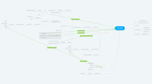 Mind Map: Here We Go Home Screen