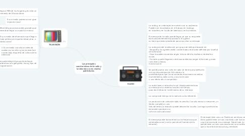 Mind Map: Las principales características de la radio y la televisión como medios publicitarios