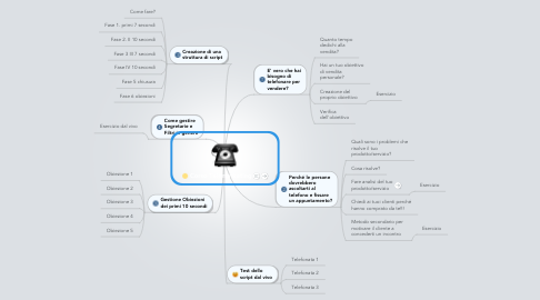 Mind Map: Corso Telemarketing