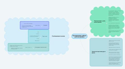 Mind Map: Планирование работы учителя физики