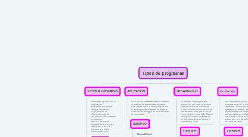 Mind Map: Tipos de programas