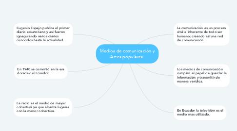 Mind Map: Medios de comunicación y Artes populares.