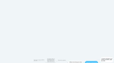 Mind Map: Cobrança de clientes