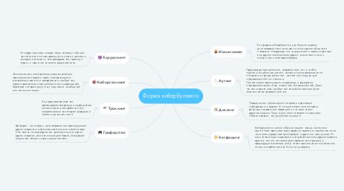 Mind Map: Формы кибербуллинга